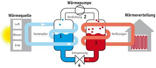 Grafik: Funktion einer Wärmepumpe