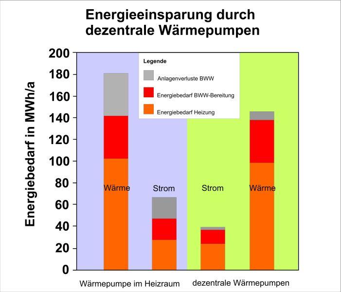 Grafik: Energieeinsparunge durch dezentrale Wärmepumpen